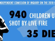 940 children under 18 shot by live fire, 35 died, according to the UN Independent Commission of Inquiry.