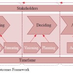 Let's Talk about Success: A Proposed Foresight Outcomes Framework for Organizational Futurists
