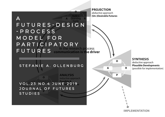 A Futures-Design-Process Model for Participatory Futures