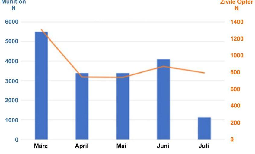 In Mossul eingesetzte Munition und Zahl der Ziviltoten (Airwars)