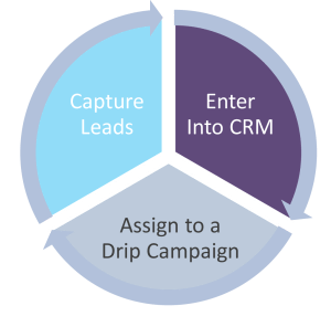 Effective Real Estate Drip Email Campaigns