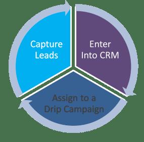 Real Estate Drip Campaign