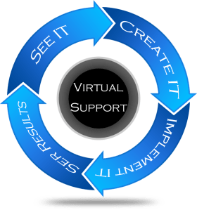 Using a Virtual Assistant to Execute Your Plan