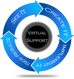 With Virtual Support You Can Implement Your Plan
