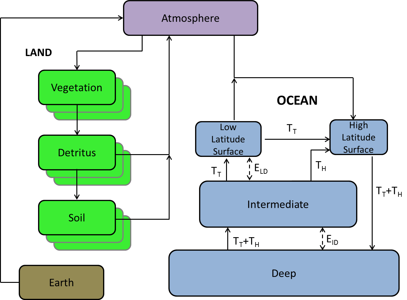hight resolution of hector carbon cycle diagram