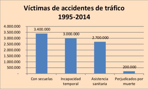 grafico 1 victimas accidentes de trafico