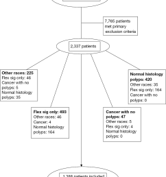 figure 1 flowsheet of exclusion criteria and subgroups  [ 1017 x 1263 Pixel ]