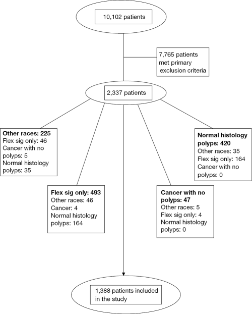 small resolution of figure 1 flowsheet of exclusion criteria and subgroups