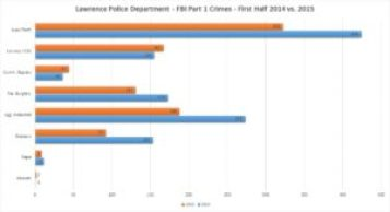 lawrence part 1 crimes 2014_2015