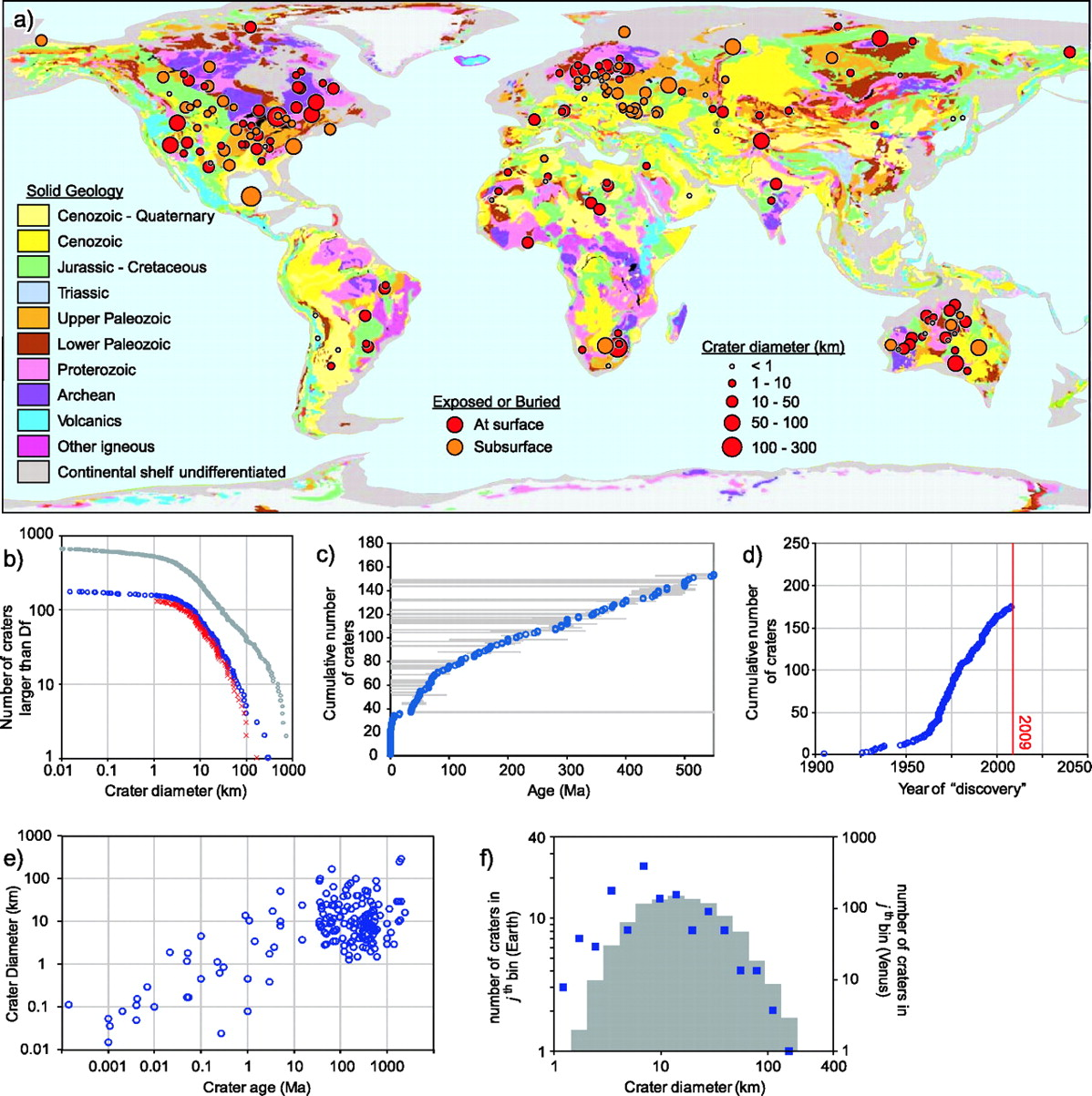 medium resolution of estimates of yet to find impact crater population on earth