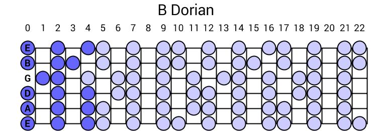 C Diminished Chord Standard Tuning Guitar
