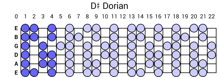 D# Dorian
