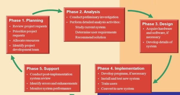 SDLC Phases - Closer look to Software Development Methodology