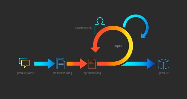 Agile Development Methodology basics for Scrum manager