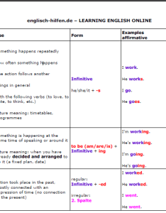 Verb tenses chart also teacher   assistant to  rh jhayelie wordpress