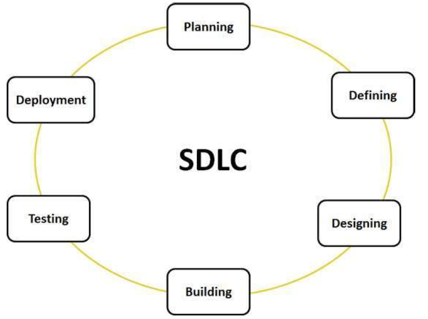 Database Life Cycle(DBLC) and System Development Life