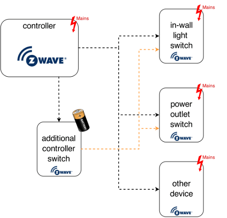 Z-Wave home automation