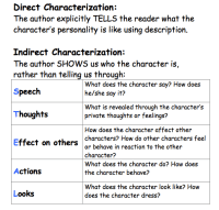 Search Results for Characterization Graphic Organizer ...
