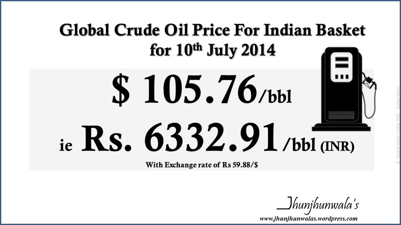 Crude Oil Import Price of Indian Crude Basket for last 3