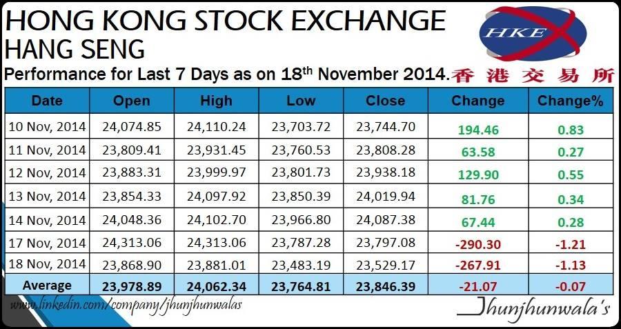 Asian Equity Market Indices Performance as on 18th November 2014 « Jhunjhunwalas