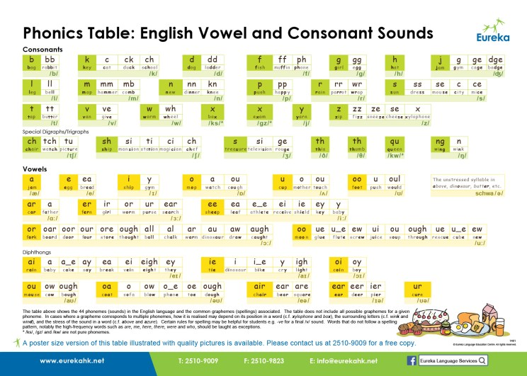 表格來自Eureka.net Eureka Phonics Table