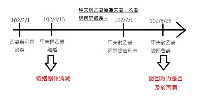 台北離婚律師,說明通姦罪撤回告訴是否及於小三的效力