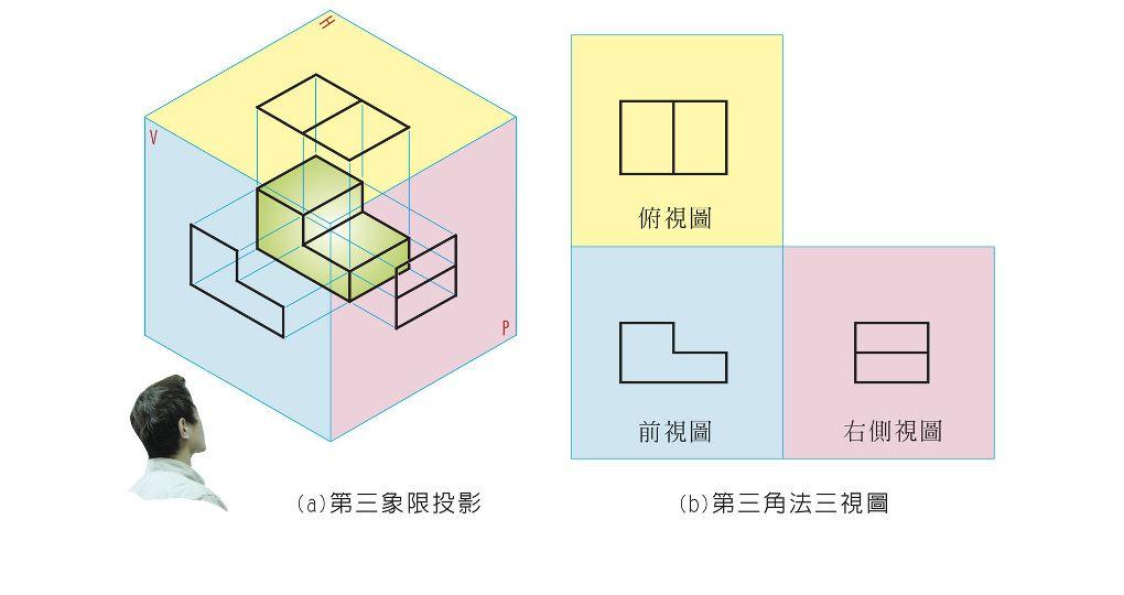 製圖實習 Ⅰ Ch06 | JIBAO - 洞悉教材的趨勢