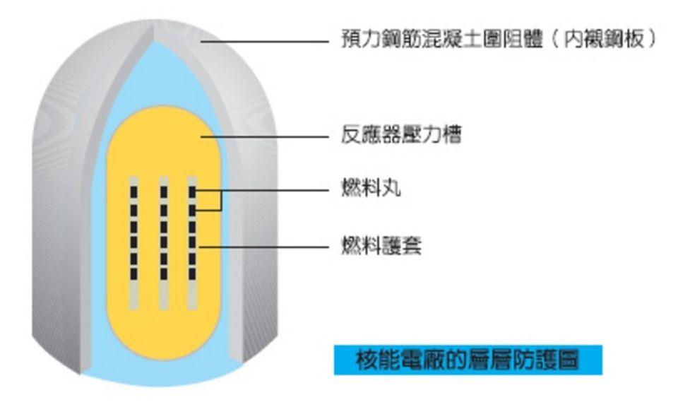 替代能源-核能 | JIBAO - 洞悉教材的趨勢