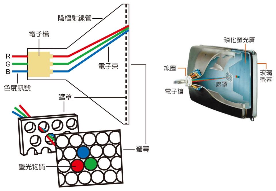 生活科技(傳播科技篇)Ch02-2 顯示科技 | JIBAO - 洞悉教材的趨勢