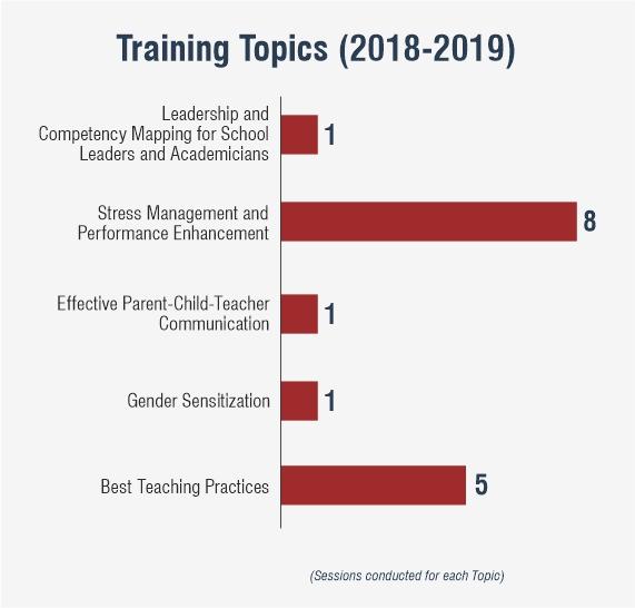 Training Topics (2018-2019) (1)
