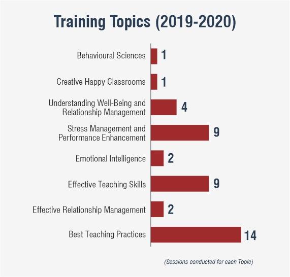 Training Topics (2019-2020) (1)