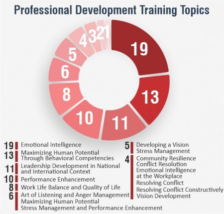Professional Development Training Topics - a