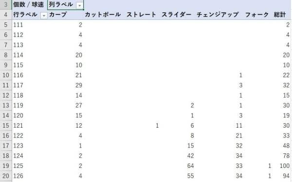 球種ごとの度数分布表が作成