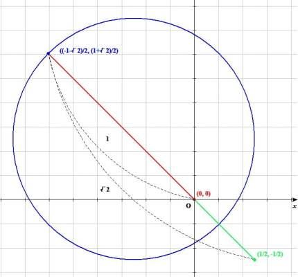 線分((1+√2)/2, (-1-√2)/2)と線分(1/2-(-1-√2)/2, -1/2-(1+√2)/2)の比