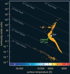 m4 globular cluster hr diagram of m4 globular cluster [ 1000 x 1043 Pixel ]