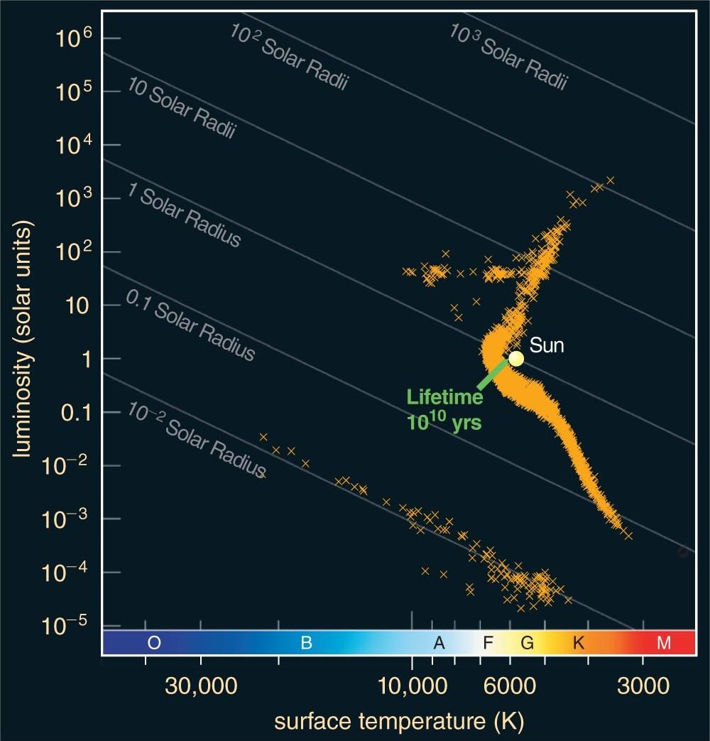 hight resolution of m4 globular cluster hr diagram of m4 globular cluster