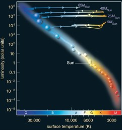 evolution on the hr diagram of massive stars [ 1000 x 1042 Pixel ]