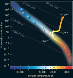 evolution on the hr diagram of a main sequence star to a red giant [ 1002 x 1043 Pixel ]