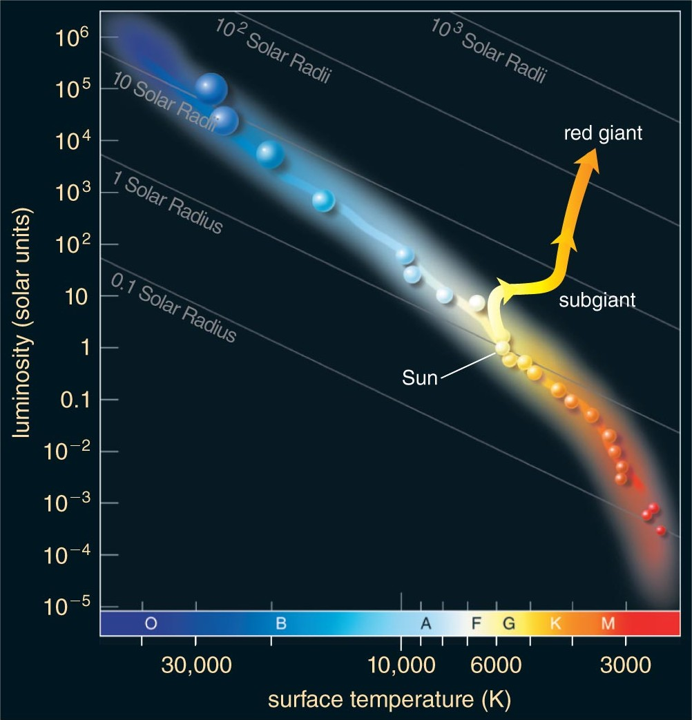 hight resolution of evolution on the hr diagram of a main sequence star to a red giant