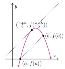 f(a)<f(b); tangent and secant lines slope upward