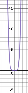 Graph of y=x^6