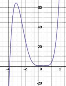 Graph of y=x^5+4x^4-2x^2+1