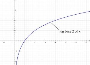 graph of log base 2 of x