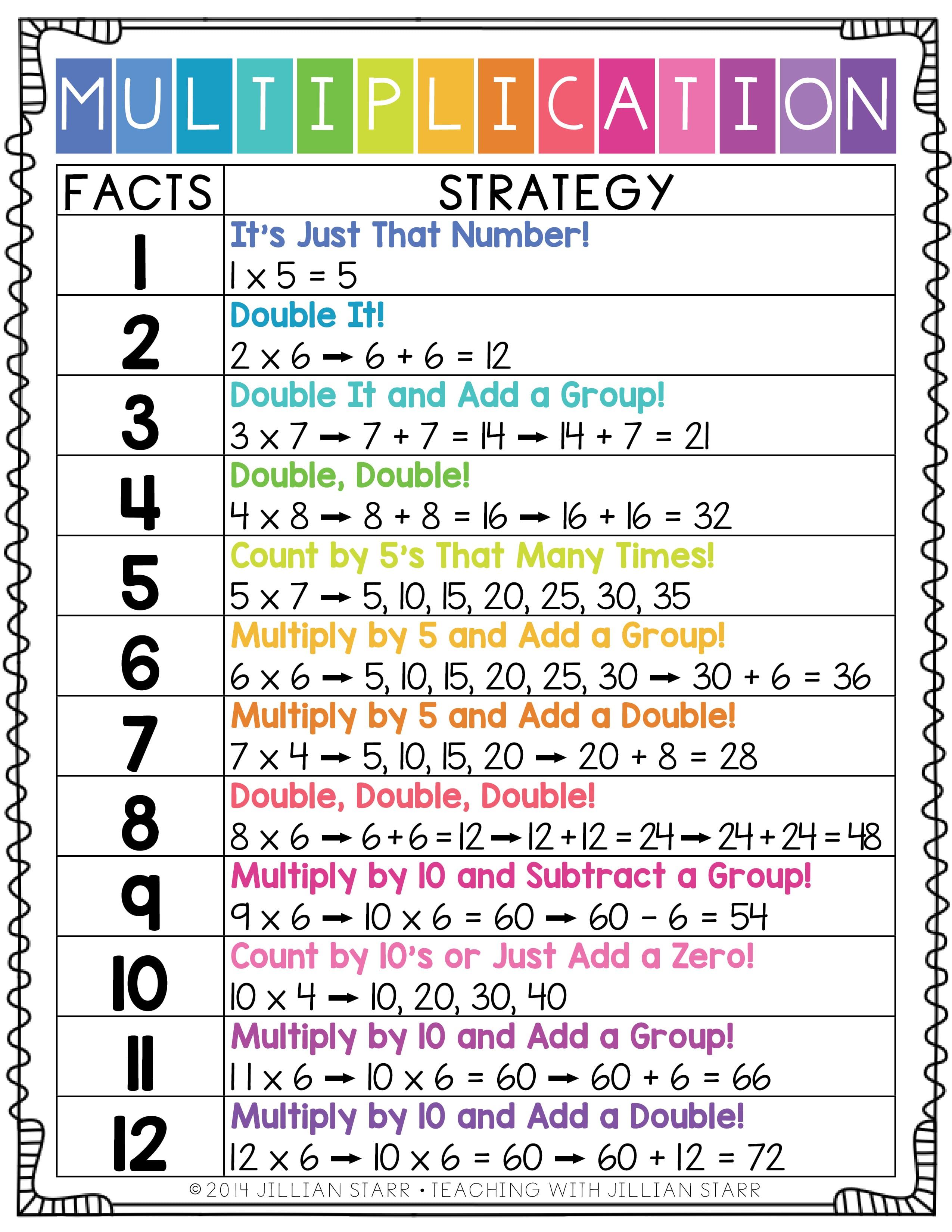 medium resolution of 10 Multiplication Math Center Games \u0026 Activities