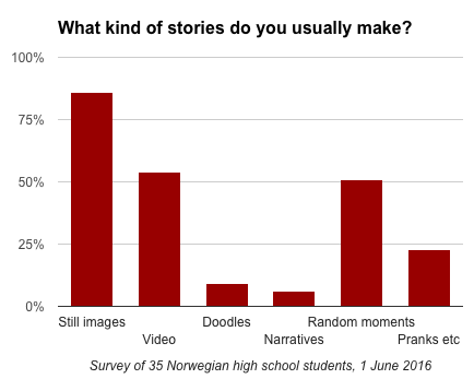 Snapchat-survey-what-kind-of-stories