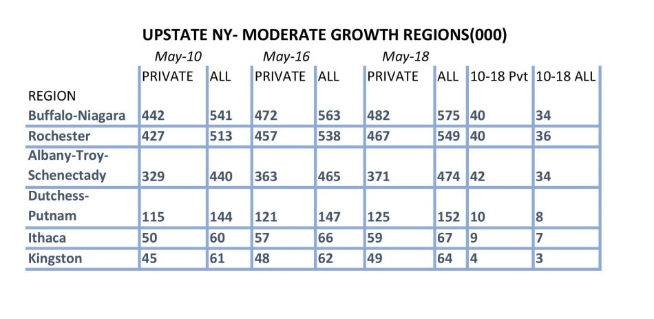 Upstate New York growth-Moderate-page-001