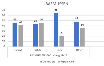 Rasmussen August Poll