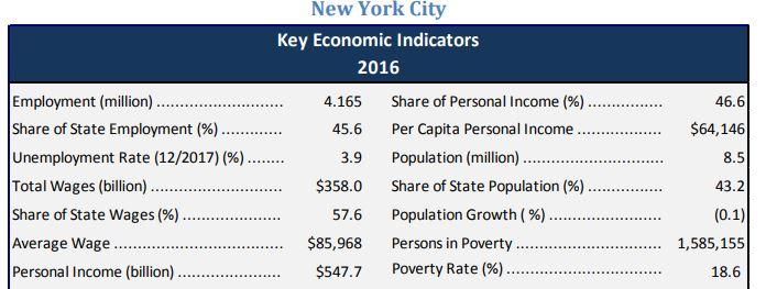 New York City shares