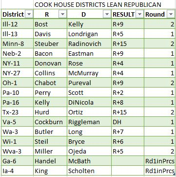 Lean Republican