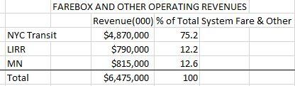 farebox revenue by system proportion